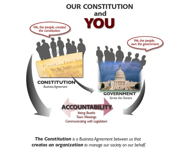The Constitution is a Business Agreement that creates an Organization to Manage our Society on Our Behalf