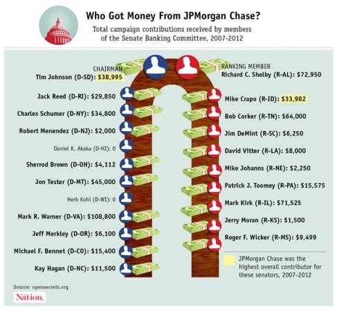 Senate Banking Committee and JP Morgan Chase